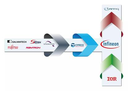 Infineon_history_graphic-1